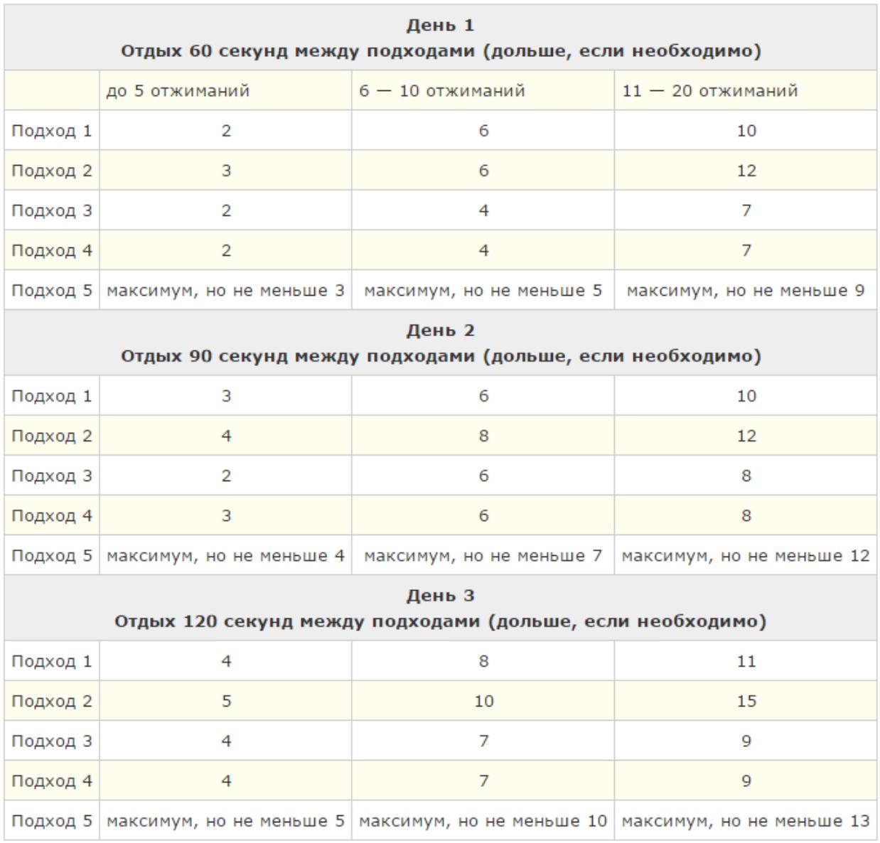 Таблица 1. Первая неделя тренировок