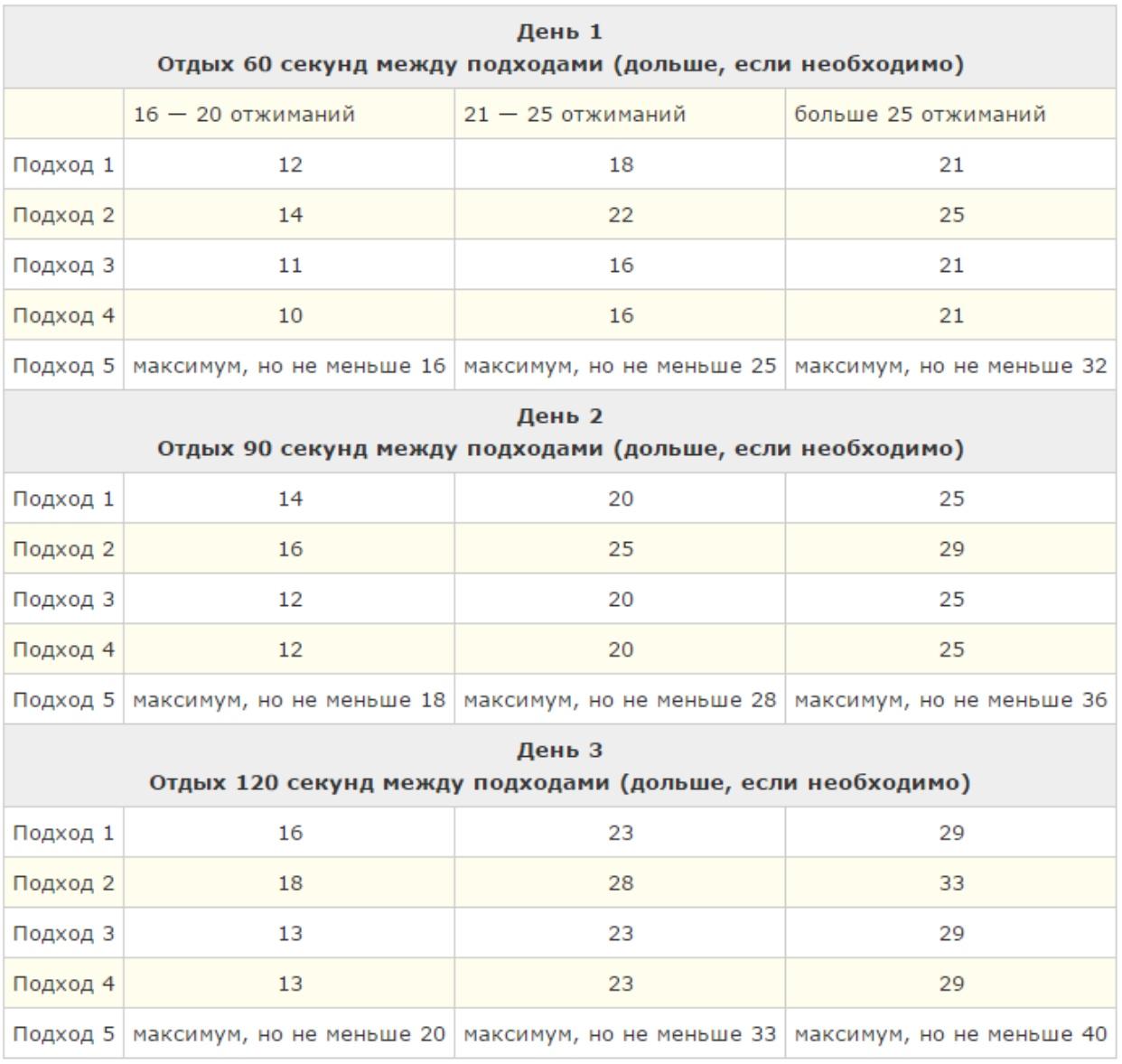 Таблица 4. Четвертая неделя тренировок